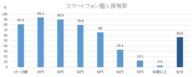 グラフ スマートフォン個人保有率