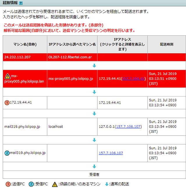 図1 メールの経路情報