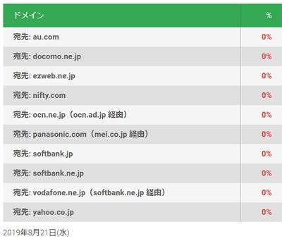 図2 アジア地域における Gmail へ送信される10ドメインのメールの暗号化率